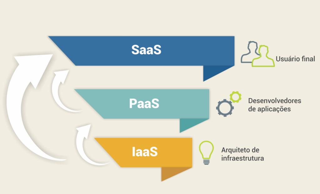 Três  tipos de serviços oferecidos pelas plataformas em nuvem SaaS PaaS IaaS